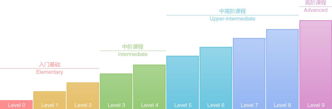 HiABC英语系列课程及级数对照表